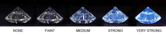 Buying Diamonds • Diamond Quality Chart • Diamond Carat• 4Cs